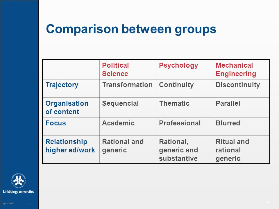 4 maj april Comparison between groups Political Science PsychologyMechanical Engineering TrajectoryTransformationContinuityDiscontinuity Organisation of content SequencialThematicParallel FocusAcademicProfessionalBlurred Relationship higher ed/work Rational and generic Rational, generic and substantive Ritual and rational generic