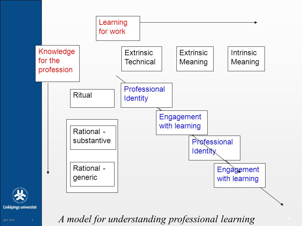 5 maj 20045 5 april 20155 Learning for work Knowledge for the profession Extrinsic Technical Extrinsic Meaning Intrinsic Meaning Ritual Rational - generic Rational - substantive A model for understanding professional learning Professional Identity Engagement with learning Professional Identity Engagement with learning