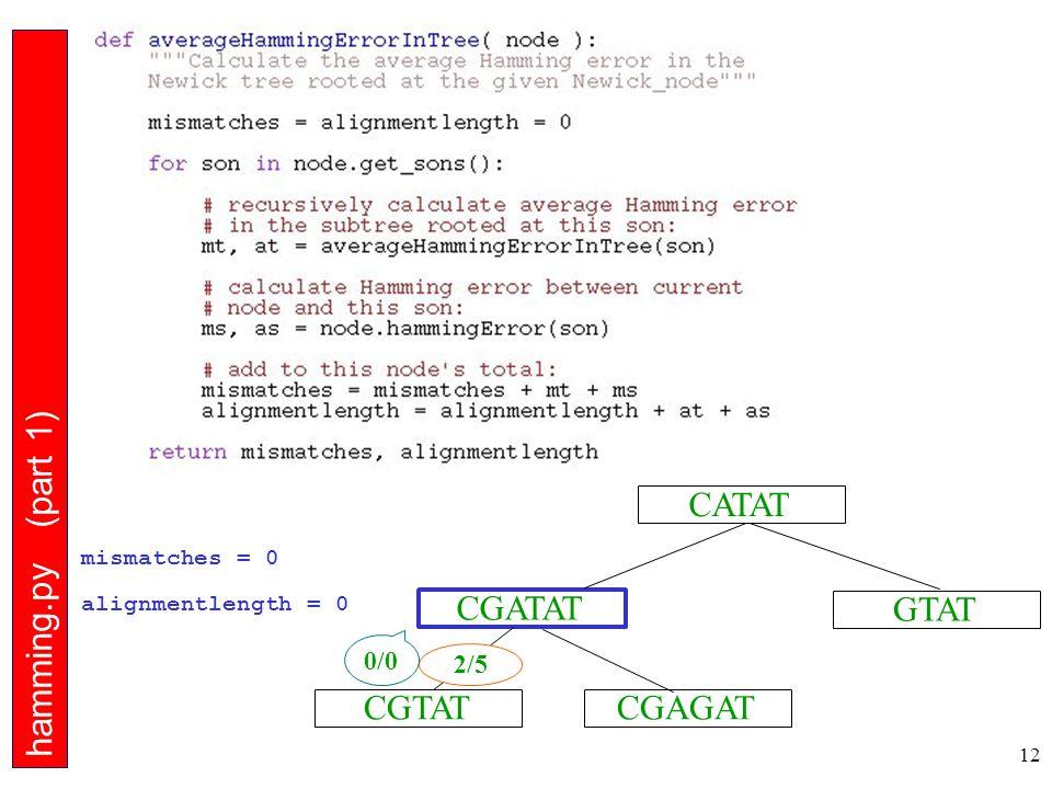 12 CGTAT CGATAT CGAGAT GTAT CATAT hamming.py (part 1) 2/5 0/0 mismatches = 0 alignmentlength = 0