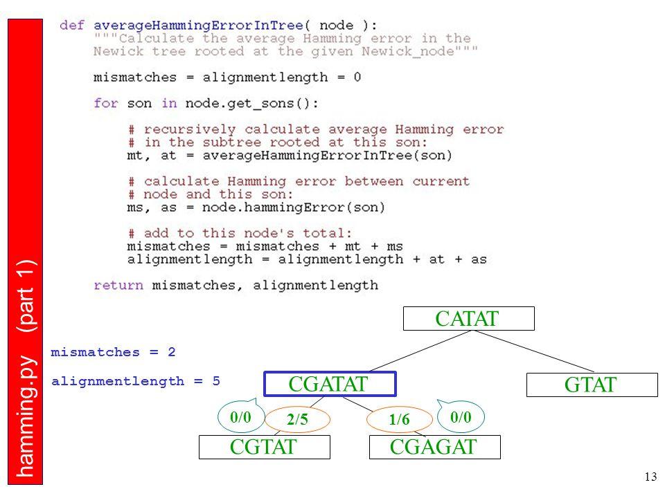 13 CGTAT CGATAT CGAGAT GTAT CATAT hamming.py (part 1) 2/5 0/0 mismatches = 2 alignmentlength = 5 0/0 1/6
