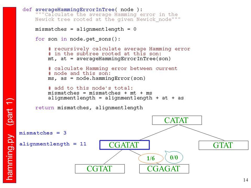 14 CGTAT CGATAT CGAGAT GTAT CATAT hamming.py (part 1) mismatches = 3 alignmentlength = 11 0/0 1/6