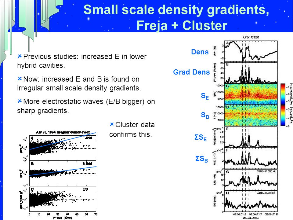 Small scale density gradients, Freja + Cluster  Previous studies: increased E in lower hybrid cavities.  Now: increased E and B is found on irregula