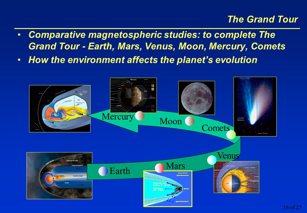16 of 27 The Grand Tour Comparative magnetospheric studies: to complete The Grand Tour - Earth, Mars, Venus, Moon, Mercury, Comets How the environment affects the planet's evolution Earth Mars Venus Comets Mercury Moon