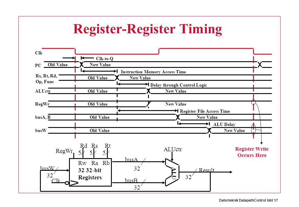 Datorteknik DatapathControl bild 17 Register-Register Timing 32 Result ALUctr Clk busW RegWr 32 busA 32 busB 555 RwRaRb 32 32-bit Registers RsRtRd ALU Clk PC Rs, Rt, Rd, Op, Func Clk-to-Q ALUctr Instruction Memory Access Time Old ValueNew Value RegWrOld ValueNew Value Delay through Control Logic busA, B Register File Access Time Old ValueNew Value busW ALU Delay Old ValueNew Value Old ValueNew Value Old Value Register Write Occurs Here