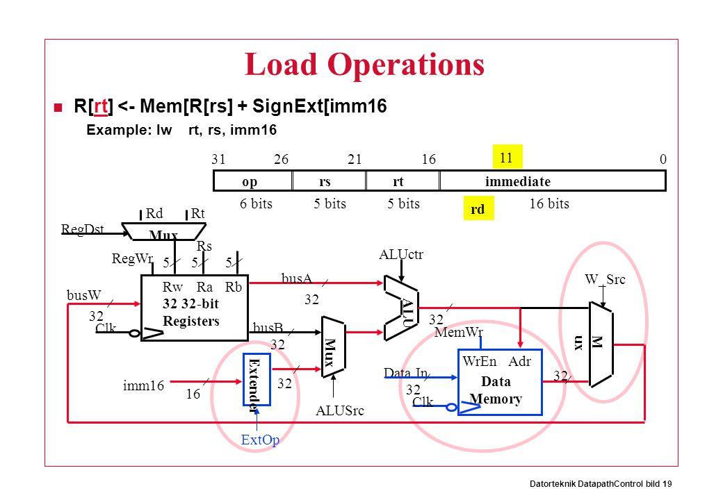 Datorteknik DatapathControl bild 19 Load Operations R[rt] <- Mem[R[rs] + SignExt[imm16 Example: lw rt, rs, imm16 11 oprsrtimmediate 016212631 6 bits16 bits5 bits rd 32 ALUctr Clk busW RegWr 32 busA 32 busB 555 RwRaRb 32 32-bit Registers Rs RtRd RegDst Extender Mux 32 16 imm16 ALUSrc ExtOp Clk Data In WrEn 32 Adr Data Memory 32 ALU MemWr M ux W_Src
