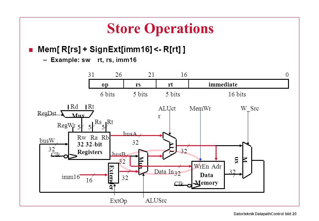 Datorteknik DatapathControl bild 20 Store Operations Mem[ R[rs] + SignExt[imm16] <- R[rt] ] –Example: sw rt, rs, imm16 oprsrtimmediate 016212631 6 bits16 bits5 bits 32 ALUct r Clk busW RegWr 32 busA 32 busB 555 RwRaRb 32 32-bit Registers Rs Rt Rd RegDst Extender Mux 32 16 imm16 ALUSrc ExtOp Clk Data In WrEn 32 Adr Data Memory MemWr ALU 32 M ux W_Src