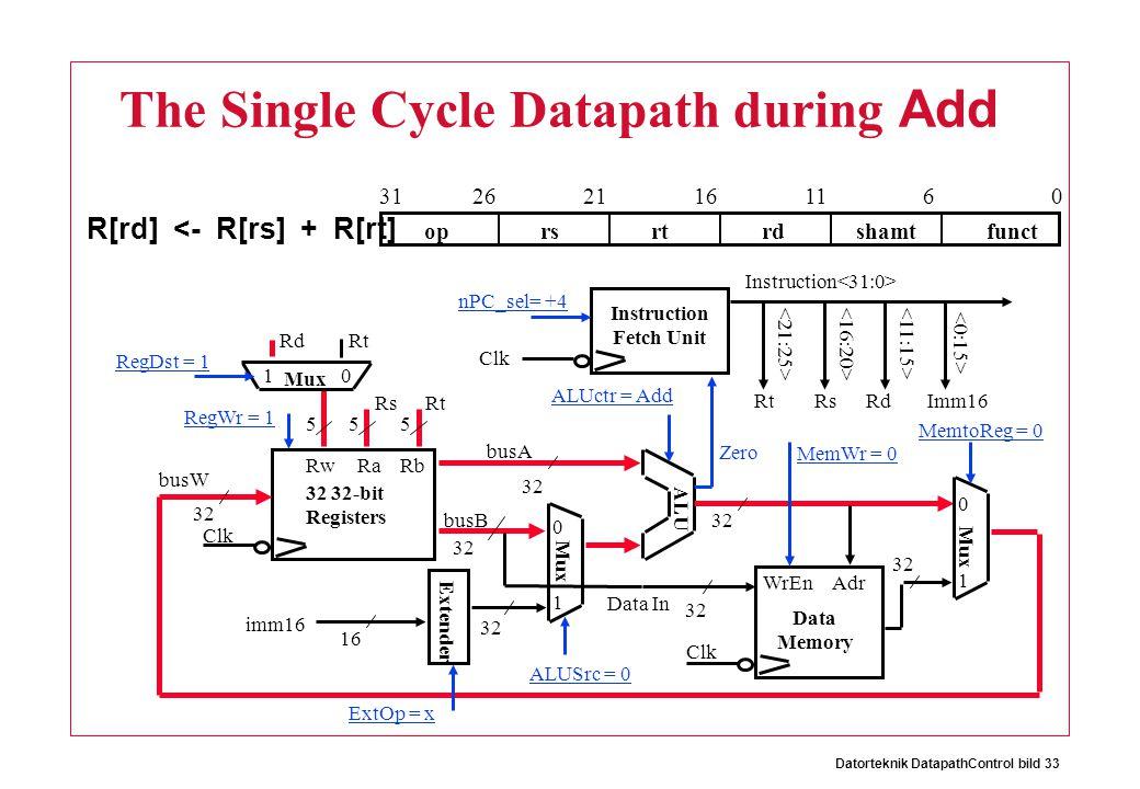 Datorteknik DatapathControl bild 33 The Single Cycle Datapath during Add R[rd] <- R[rs] + R[rt] oprsrtrdshamtfunct 061116212631