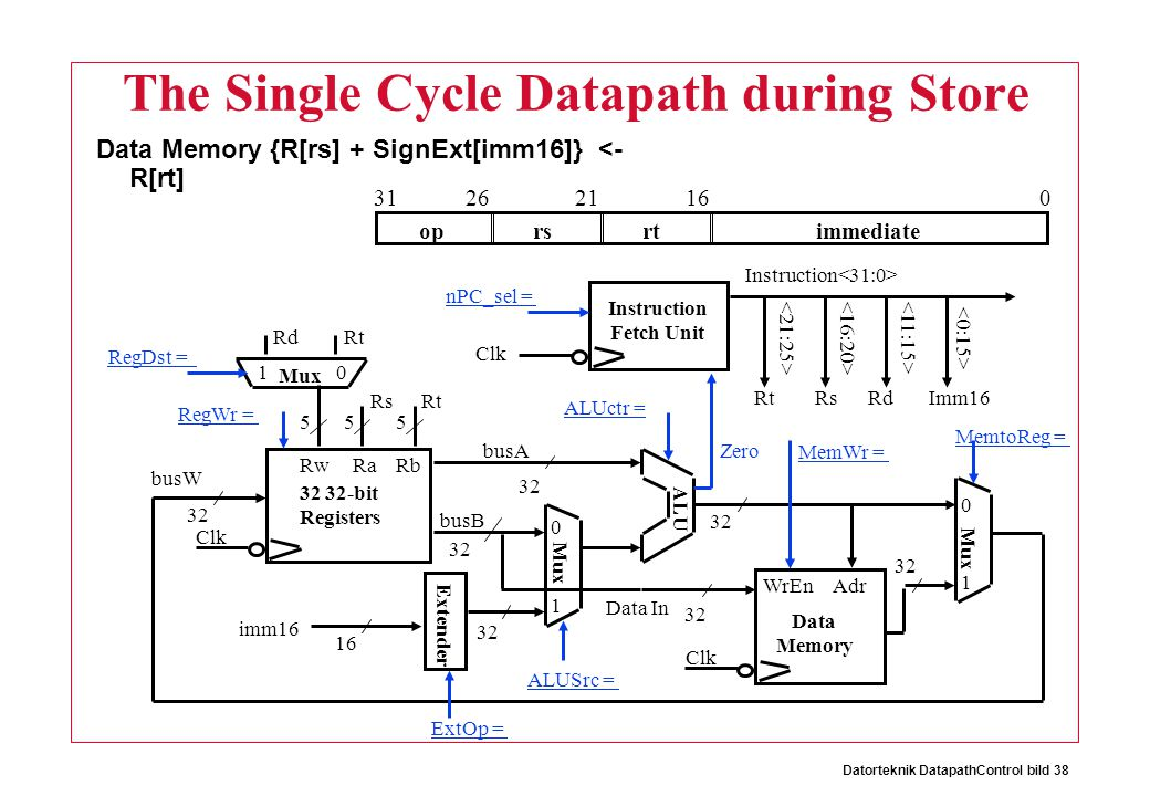 Datorteknik DatapathControl bild 38 The Single Cycle Datapath during Store Data Memory {R[rs] + SignExt[imm16]} <- R[rt] oprsrtimmediate 016212631
