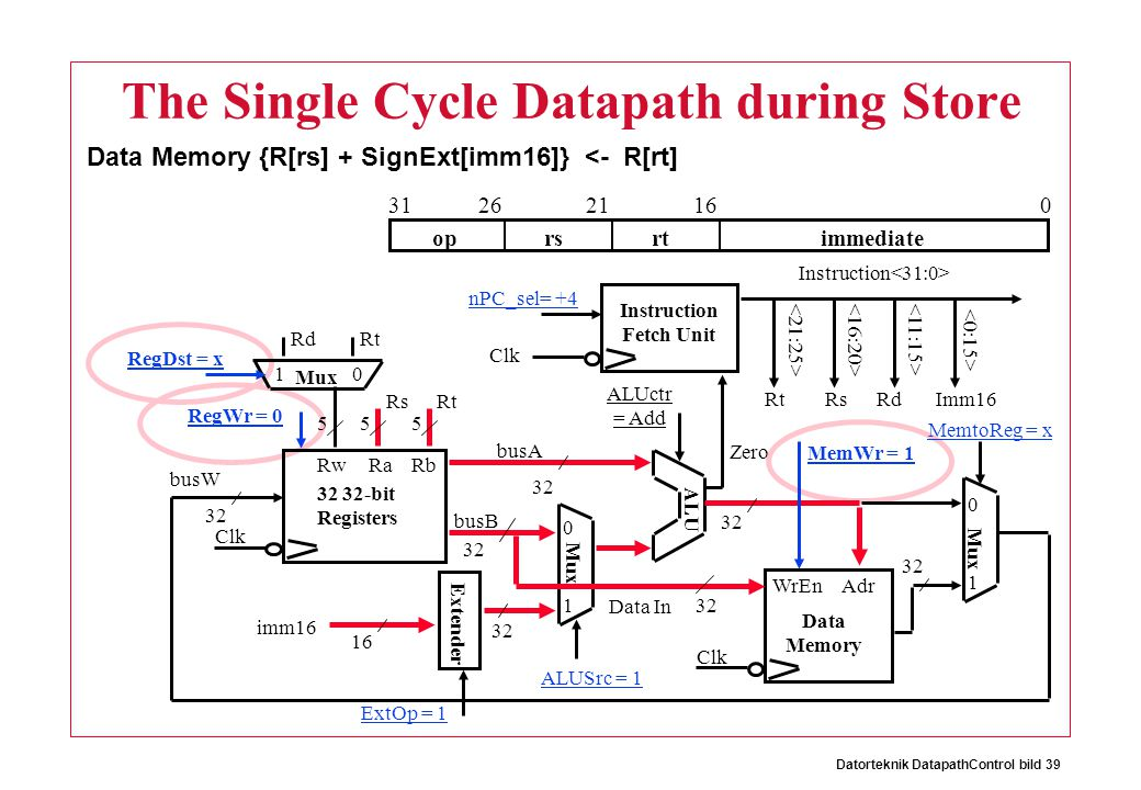 Datorteknik DatapathControl bild 39 The Single Cycle Datapath during Store Data Memory {R[rs] + SignExt[imm16]} <- R[rt] oprsrtimmediate 016212631