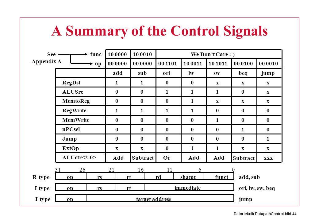 Datorteknik DatapathControl bild 44 A Summary of the Control Signals optarget address oprsrtrdshamtfunct 061116212631 oprsrt immediate R-type I-type J-type add, sub ori, lw, sw, beq jump addsuborilwswbeqjump RegDst ALUSrc MemtoReg RegWrite MemWrite nPCsel Jump ExtOp ALUctr 1 0 0 1 0 0 0 x Add 1 0 0 1 0 0 0 x Subtract 0 1 0 1 0 0 0 0 Or 0 1 1 1 0 0 0 1 Add x 1 x 0 1 0 0 1 x 0 x 0 0 1 0 x Subtract x x x 0 0 0 1 x xxx func op00 0000 00 110110 001110 101100 010000 0010 Appendix A 10 0000See10 0010We Don't Care :-)