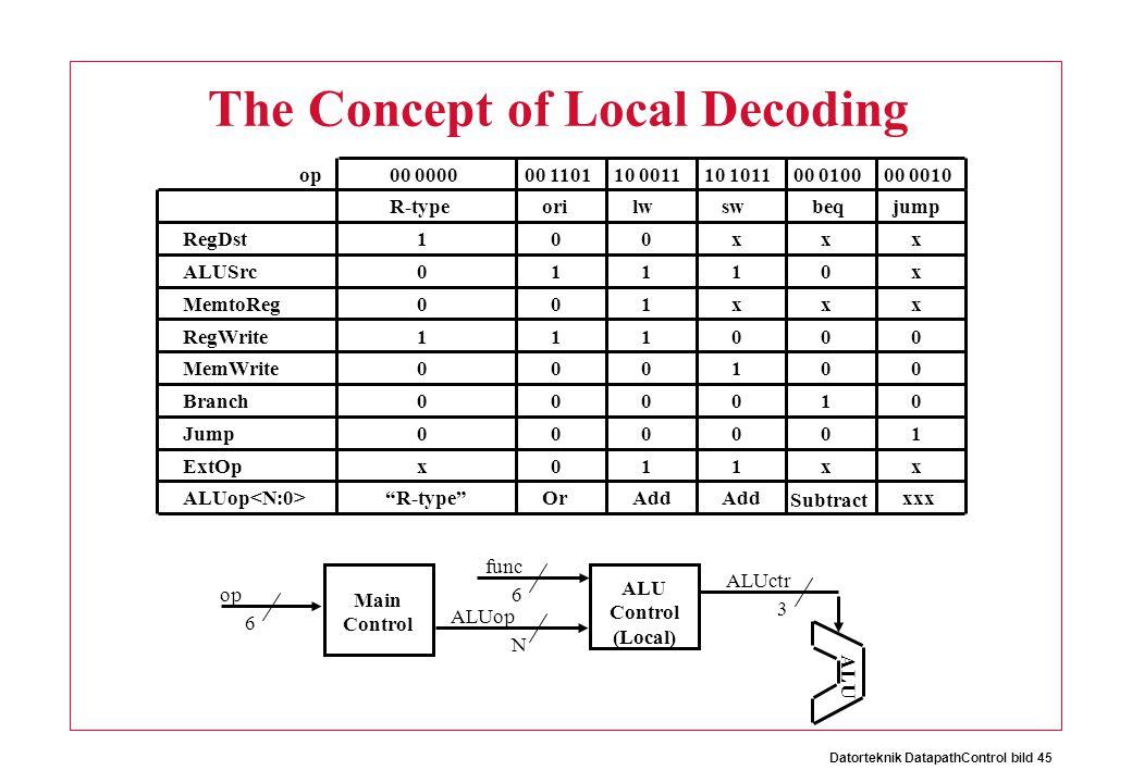 Datorteknik DatapathControl bild 45 The Concept of Local Decoding Main Control op 6 ALU Control (Local) func N 6 ALUop ALUctr 3 ALU