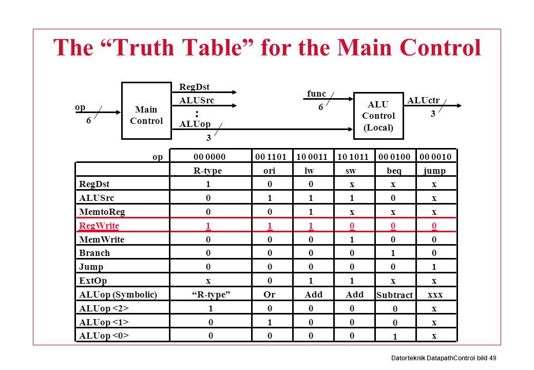 Datorteknik DatapathControl bild 49 The Truth Table for the Main Control Main Control op 6 ALU Control (Local) func 3 6 ALUop ALUctr 3 RegDst ALUSrc :