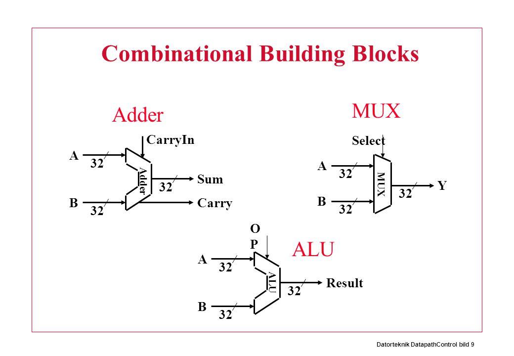 Datorteknik DatapathControl bild 9 Combinational Building Blocks 32 A B Y Select MUX 32 A B Result OPOP ALU 32 A B Sum Carry Adder CarryIn Adder MUX ALU
