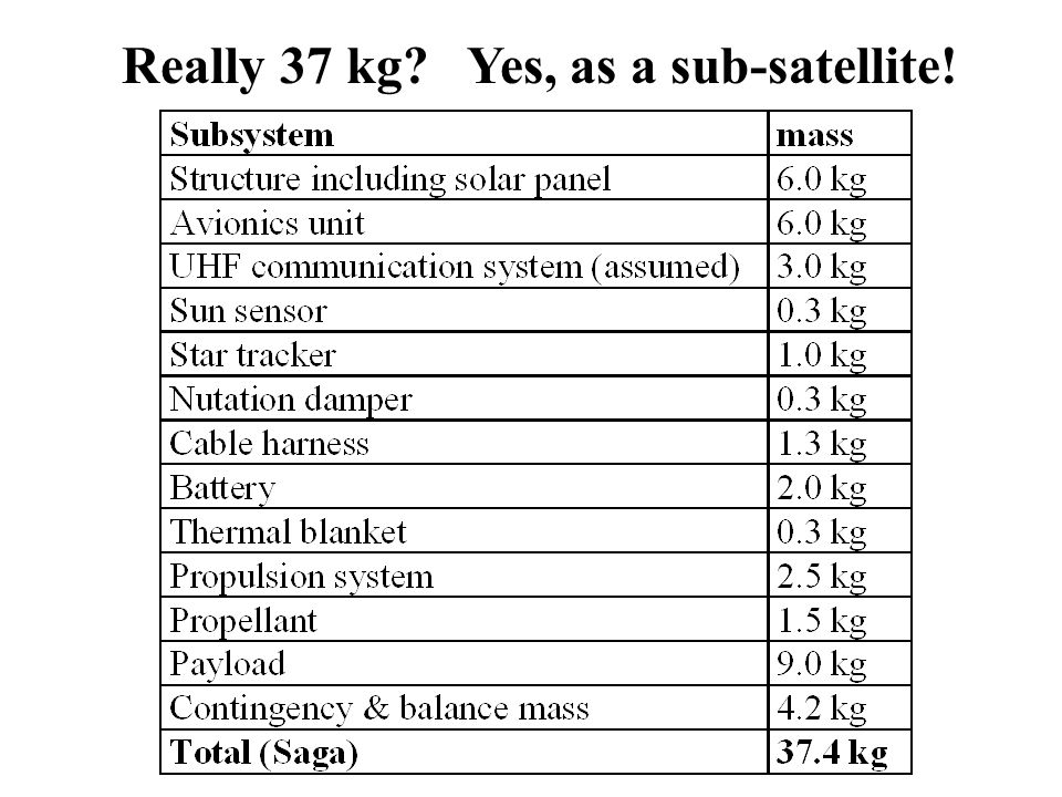 Really 37 kg? Yes, as a sub-satellite!