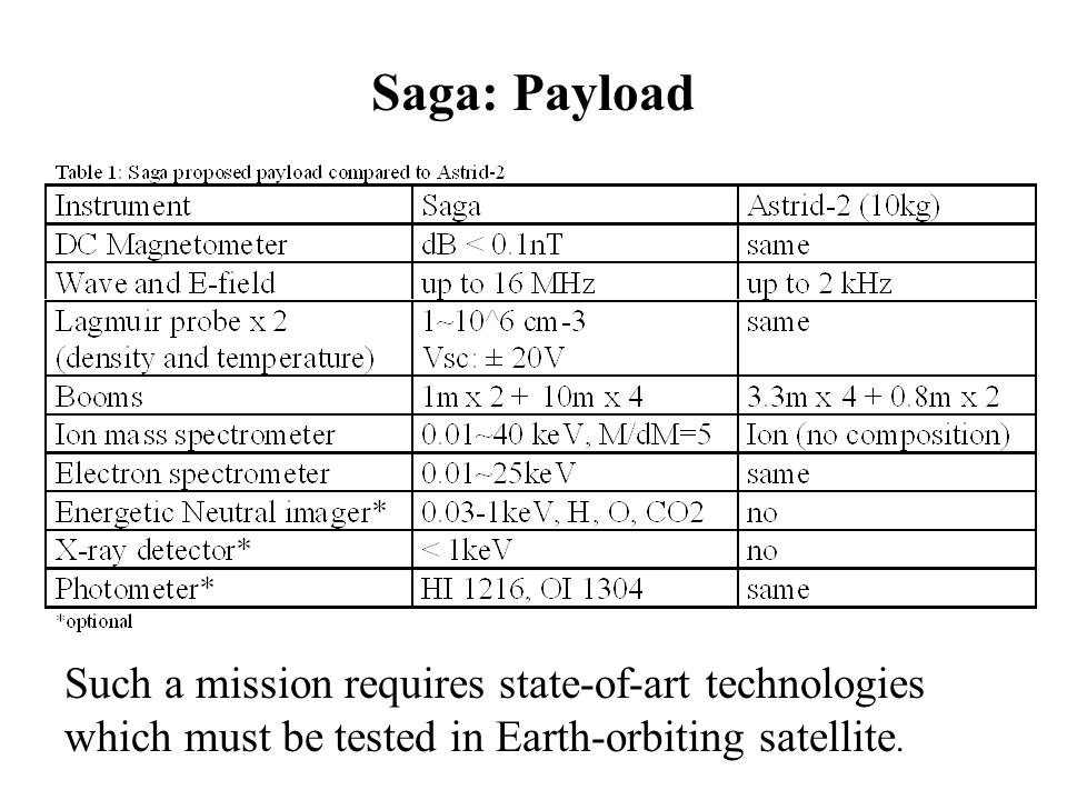 Such a mission requires state-of-art technologies which must be tested in Earth-orbiting satellite. Saga: Payload