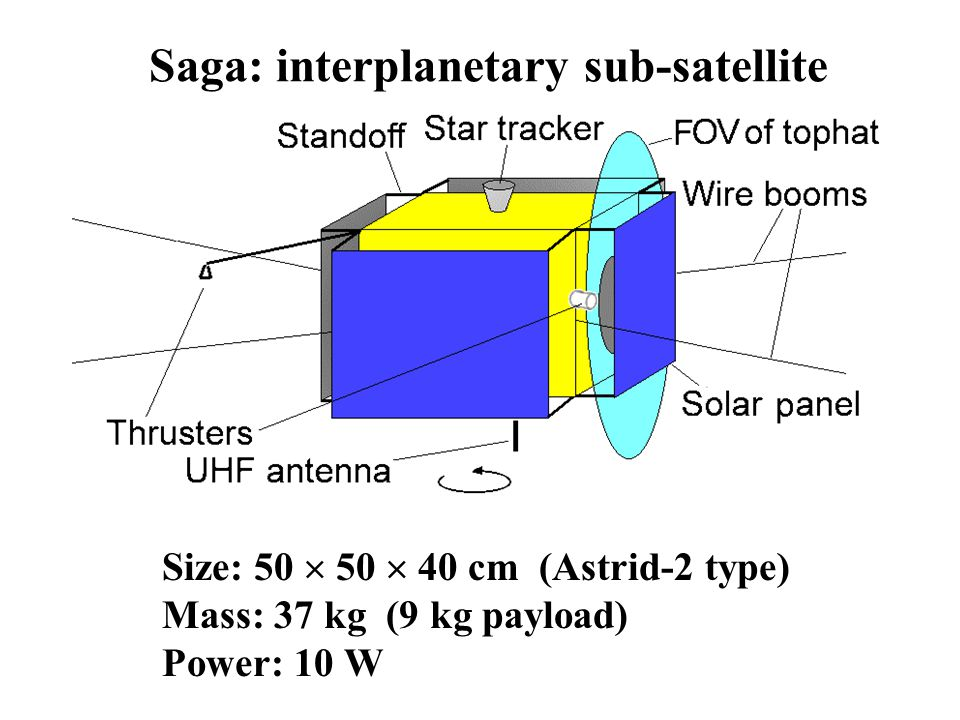 Saga: interplanetary sub-satellite Size: 50  50  40 cm (Astrid-2 type) Mass: 37 kg (9 kg payload) Power: 10 W