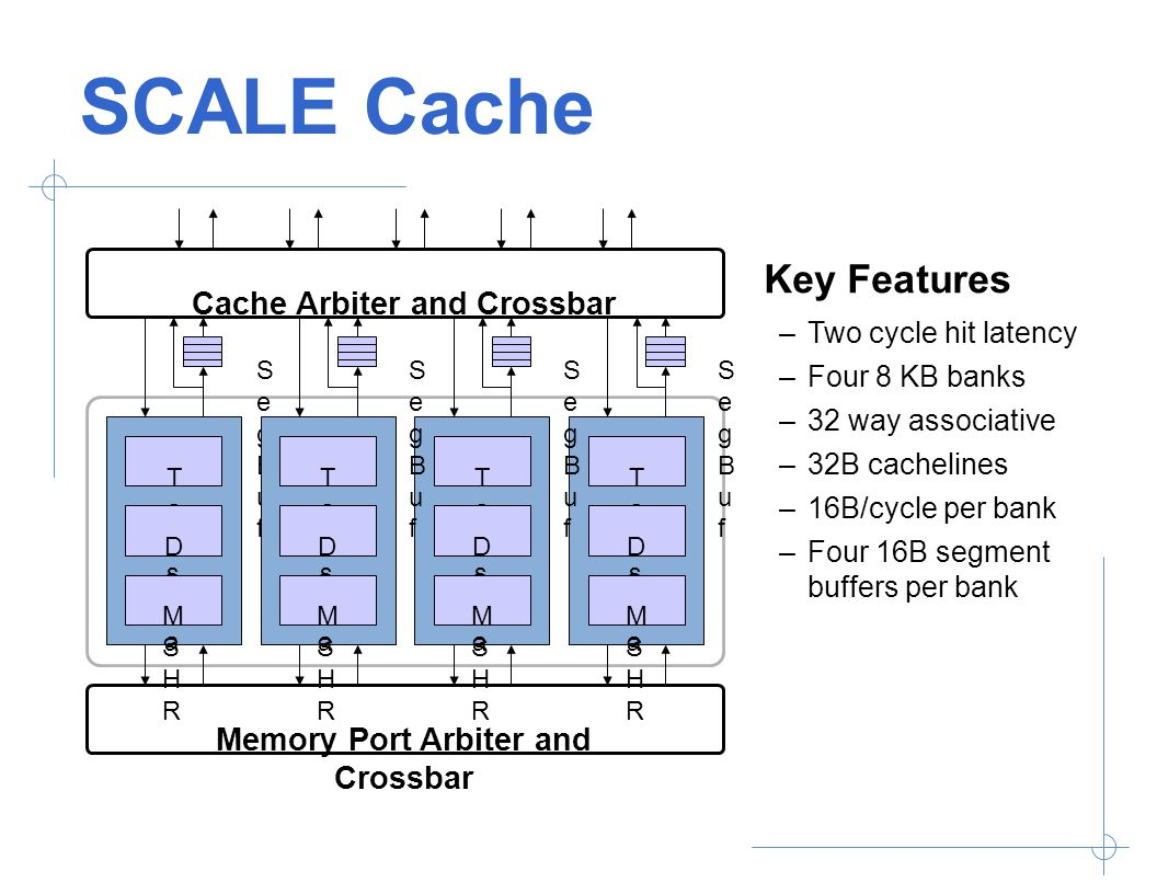 SCALE Cache Cache Arbiter and Crossbar Memory Port Arbiter and Crossbar SegBufSegBuf TagsTags DataData MSHRMSHR TagsTags DataData MSHRMSHR TagsTags DataData MSHRMSHR TagsTags DataData MSHRMSHR SegBufSegBuf SegBufSegBuf SegBufSegBuf Key Features –Two cycle hit latency –Four 8 KB banks –32 way associative –32B cachelines –16B/cycle per bank –Four 16B segment buffers per bank