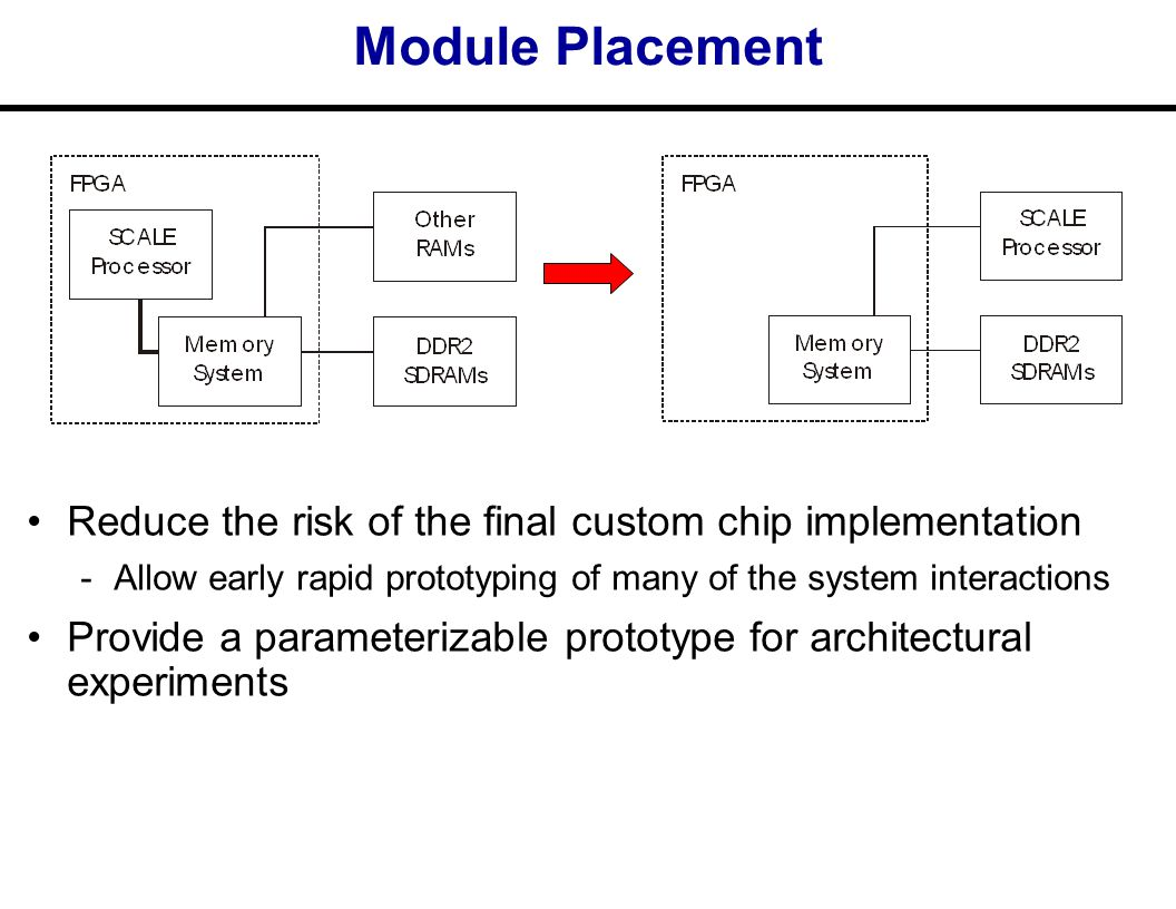 Module Placement Reduce the risk of the final custom chip implementation ­Allow early rapid prototyping of many of the system interactions Provide a parameterizable prototype for architectural experiments