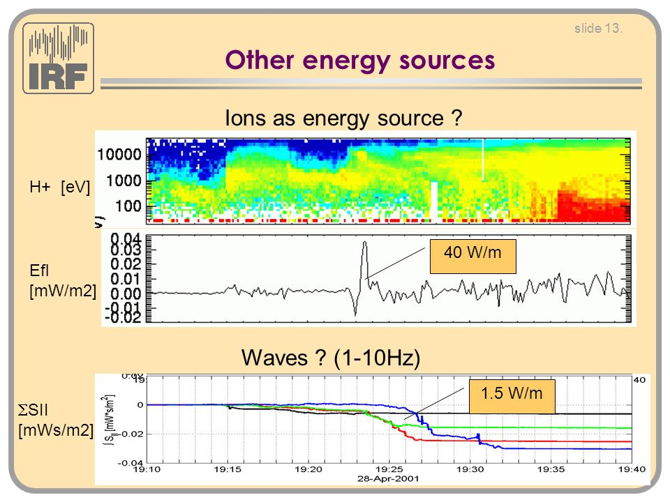 slide 13. Other energy sources H+ [eV] Efl [mW/m2] 40 W/m Ions as energy source .