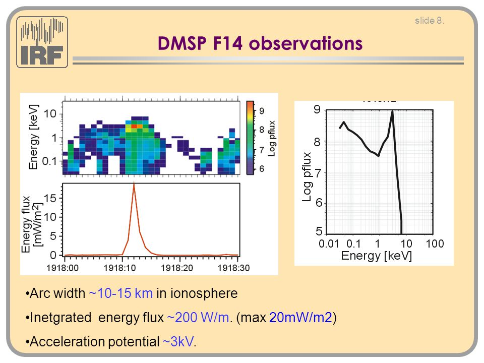 slide 8. DMSP F14 observations Arc width ~10-15 km in ionosphere Inetgrated energy flux ~200 W/m.