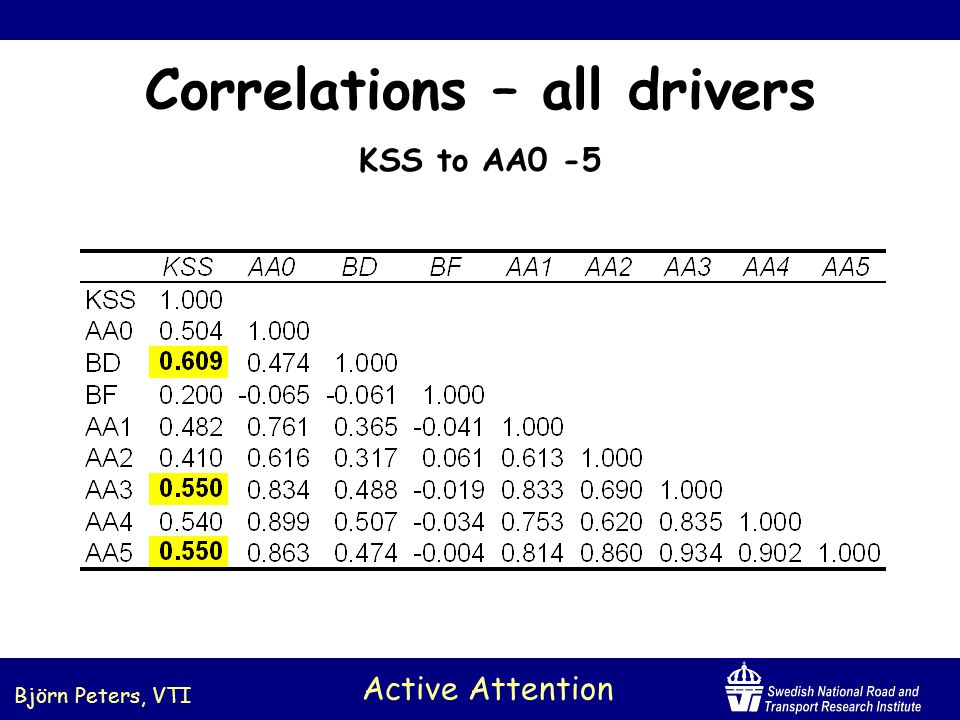 Björn Peters, VTI Active Attention Correlations per driver KSS to AA0 -5