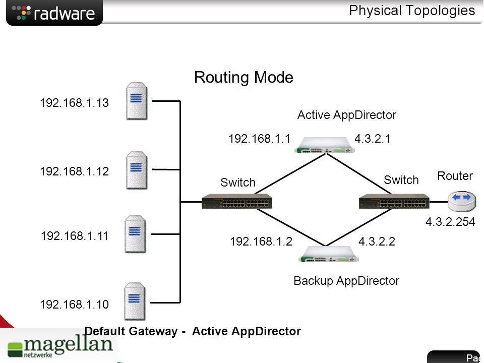 Page 18 Physical Topologies Switch Backup AppDirector Active AppDirector Router 4.3.2.254 4.3.2.2 4.3.2.1 192.168.1.1 192.168.1.10 192.168.1.11 192.168.1.12 192.168.1.13 Routing Mode Default Gateway - Active AppDirector 192.168.1.2