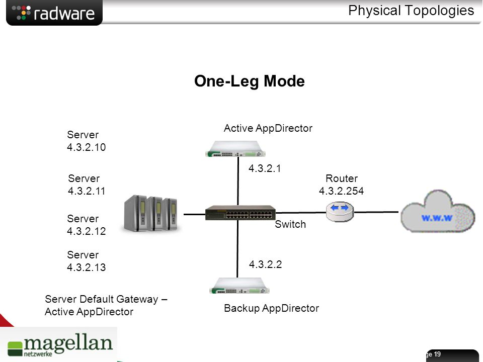Page 19 Physical Topologies Switch Backup AppDirector Active AppDirector Router 4.3.2.254 Server 4.3.2.10 Server Default Gateway – Active AppDirector Server 4.3.2.11 Server 4.3.2.12 Server 4.3.2.13 4.3.2.1 4.3.2.2 One-Leg Mode