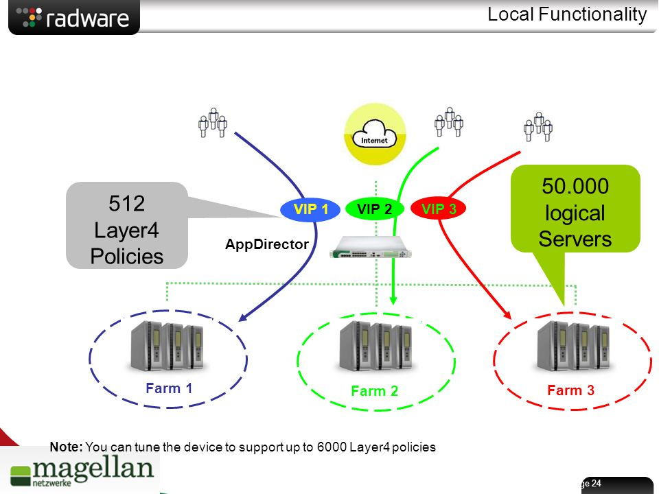 Page 24 Local Functionality AppDirector Farm 1 Farm 2 Farm 3 512 Layer4 Policies VIP 1VIP 2VIP 3 50.000 logical Servers Note: You can tune the device to support up to 6000 Layer4 policies