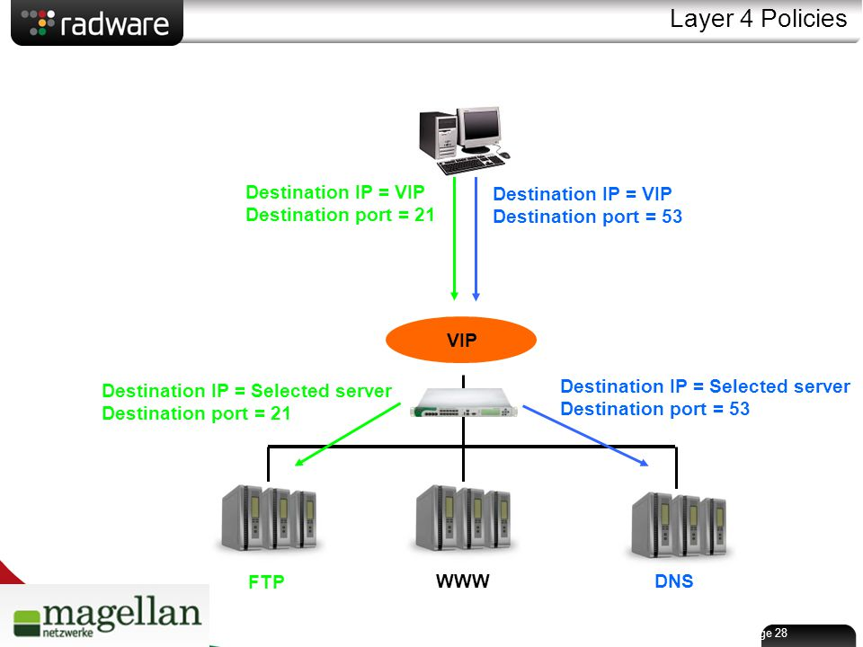 Page 28 Layer 4 Policies FTP WWWDNS VIP Destination IP = VIP Destination port = 53 Destination IP = Selected server Destination port = 53 Destination IP = VIP Destination port = 21 Destination IP = Selected server Destination port = 21