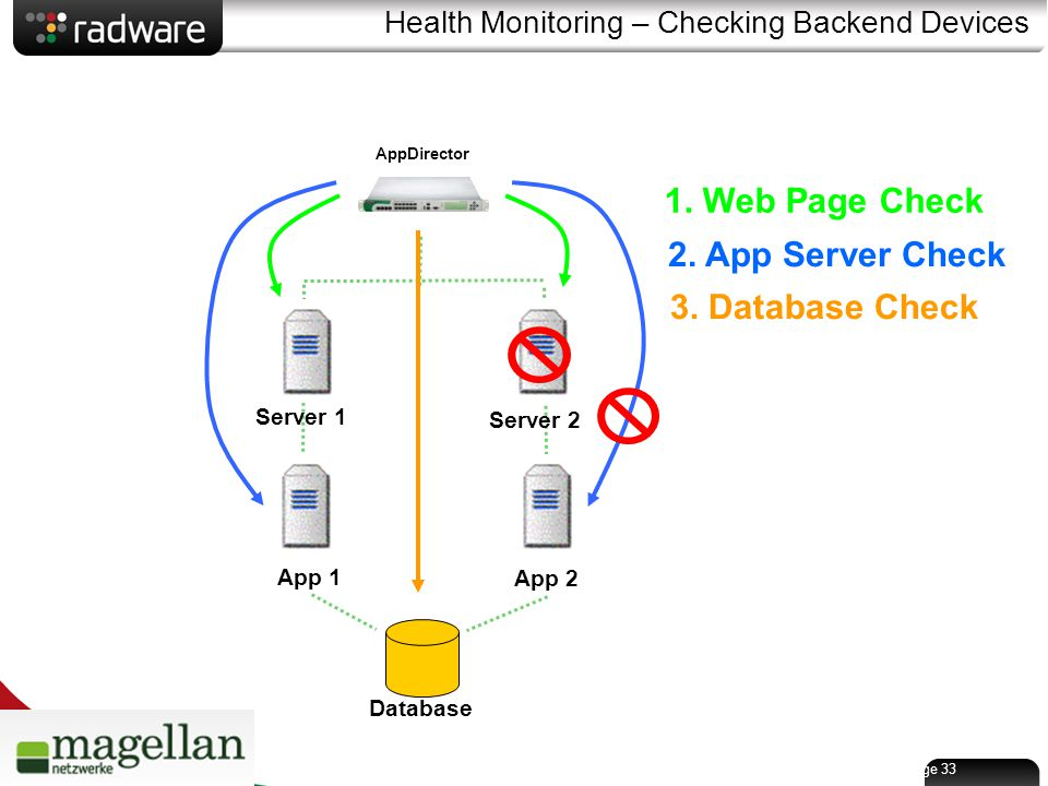 Page 33 Health Monitoring – Checking Backend Devices Server 1 Server 2 AppDirector App 1 App 2 Database 1.