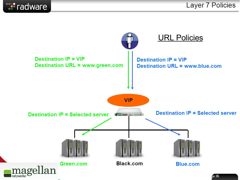 Page 36 Layer 7 Policies Green.com Black.com Blue.com VIP Destination IP = VIP Destination URL = www.blue.com Destination IP = Selected server Destination IP = VIP Destination URL = www.green.com Destination IP = Selected server URL Policies
