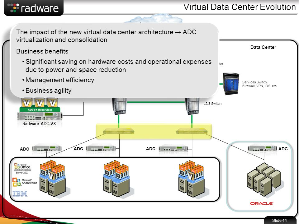 Slide 44 Virtual Data Center Evolution Data Center Services Switch: Firewall, VPN, IDS, etc Edge Router L2/3 Switch ADC DMZ Internet ADC The impact of the new virtual data center architecture → ADC virtualization and consolidation Business benefits Significant saving on hardware costs and operational expenses due to power and space reduction Management efficiency Business agility The impact of the new virtual data center architecture → ADC virtualization and consolidation Business benefits Significant saving on hardware costs and operational expenses due to power and space reduction Management efficiency Business agility Radware ADC-VX