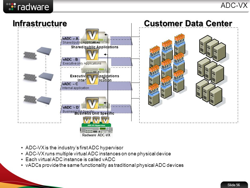 Slide 56 ADC-VX Infrastructure Customer Data Center ADC-VX is the industry's first ADC hypervisor ADC-VX runs multiple virtual ADC instances on one physical device Each virtual ADC instance is called vADC vADCs provide the same functionality as traditional physical ADC devices Business Unit Specific Executive only Applications Internal application Shared/public Applications vADC – A Shared/public Applications vADC - B Executive only Applications vADC – C Internal application vADC – D Business Unit Specific Radware ADC-VX
