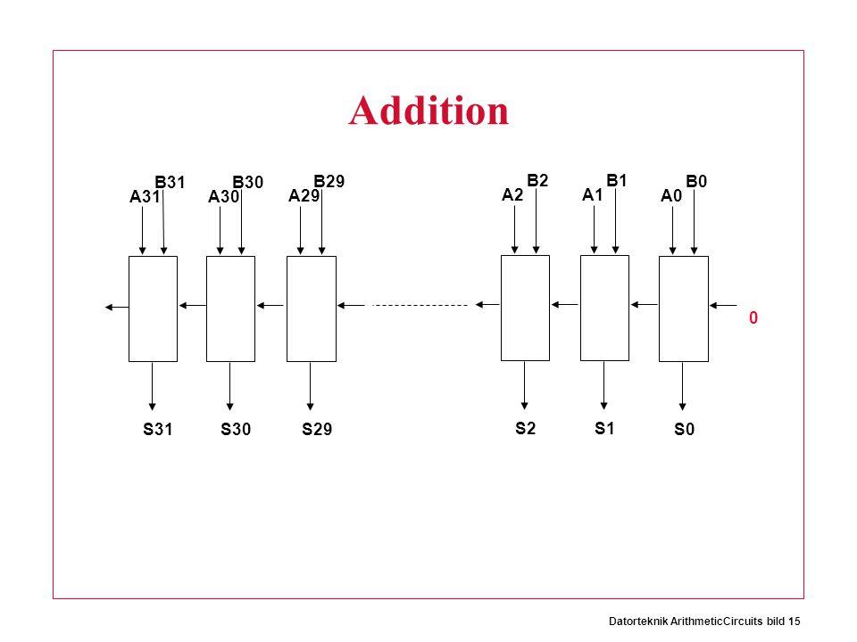 Datorteknik ArithmeticCircuits bild 15 Addition A31 B31 S31 A30 B30 S30 A29 B29 S29 A2 B2 S2 A1 B1 S1 A0 B0 S0 0