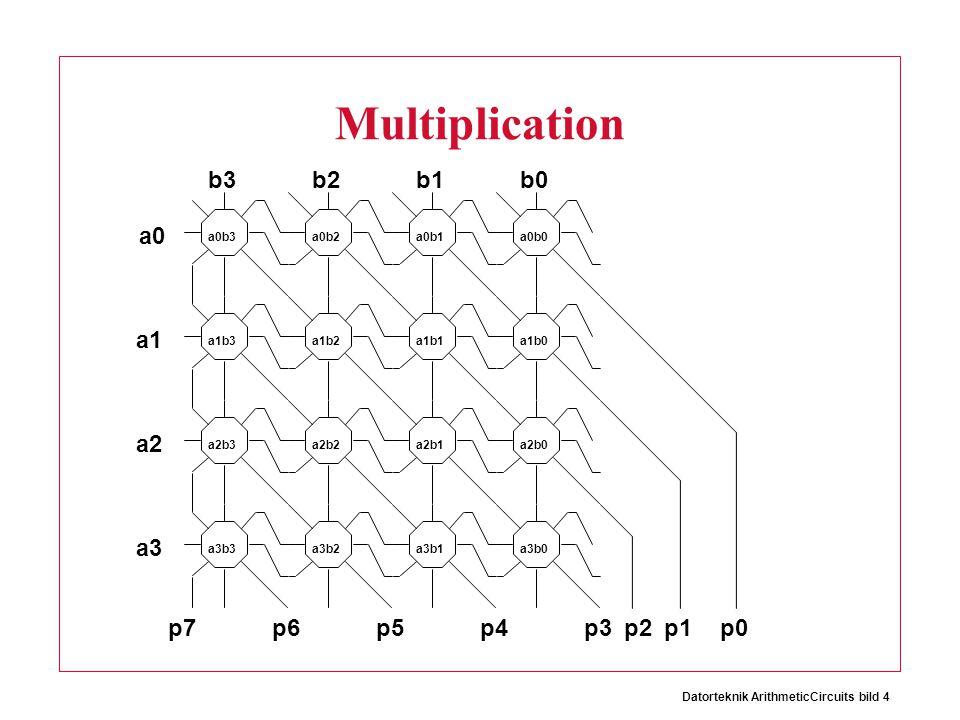 Datorteknik ArithmeticCircuits bild 4 Multiplication p7p6p5p4p3p2p1p0 a0 a1 a2 a3 b3b2b1b0 a0b3a0b2a0b1a0b0 a1b3a1b2a1b1a1b0 a2b3a2b2a2b1a2b0 a3b3a3b2a3b1a3b0