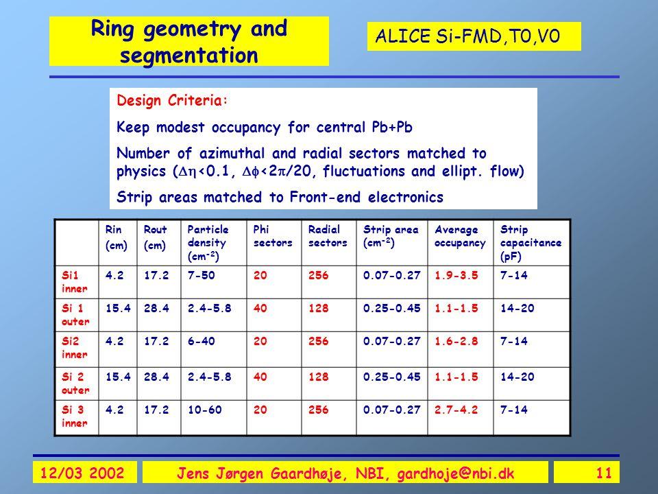 ALICE Si-FMD,T0,V0 12/03 2002Jens Jørgen Gaardhøje, NBI, gardhoje@nbi.dk11 Ring geometry and segmentation Rin (cm) Rout (cm) Particle density (cm -2 )