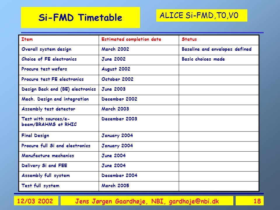 ALICE Si-FMD,T0,V0 12/03 2002Jens Jørgen Gaardhøje, NBI, gardhoje@nbi.dk18 Si-FMD Timetable ItemEstimated completion dateStatus Overall system designM