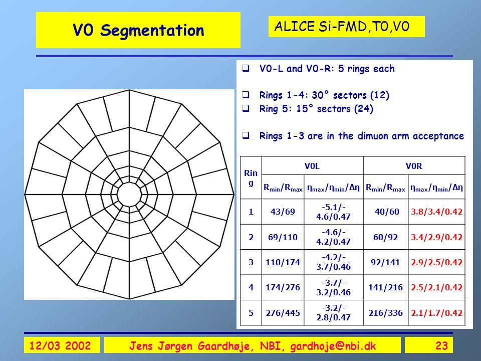 ALICE Si-FMD,T0,V0 12/03 2002Jens Jørgen Gaardhøje, NBI, gardhoje@nbi.dk23 V0 Segmentation  V0-L and V0-R: 5 rings each  Rings 1-4: 30° sectors (12)  Ring 5: 15° sectors (24)  Rings 1-3 are in the dimuon arm acceptance Rin g V0LV0R R min /R max η max /η min /ΔηR min /R max η max /η min /Δη 143/69 -5.1/- 4.6/0.47 40/603.8/3.4/0.42 269/110 -4.6/- 4.2/0.47 60/923.4/2.9/0.42 3110/174 -4.2/- 3.7/0.46 92/1412.9/2.5/0.42 4174/276 -3.7/- 3.2/0.46 141/2162.5/2.1/0.42 5276/445 -3.2/- 2.8/0.47 216/3362.1/1.7/0.42