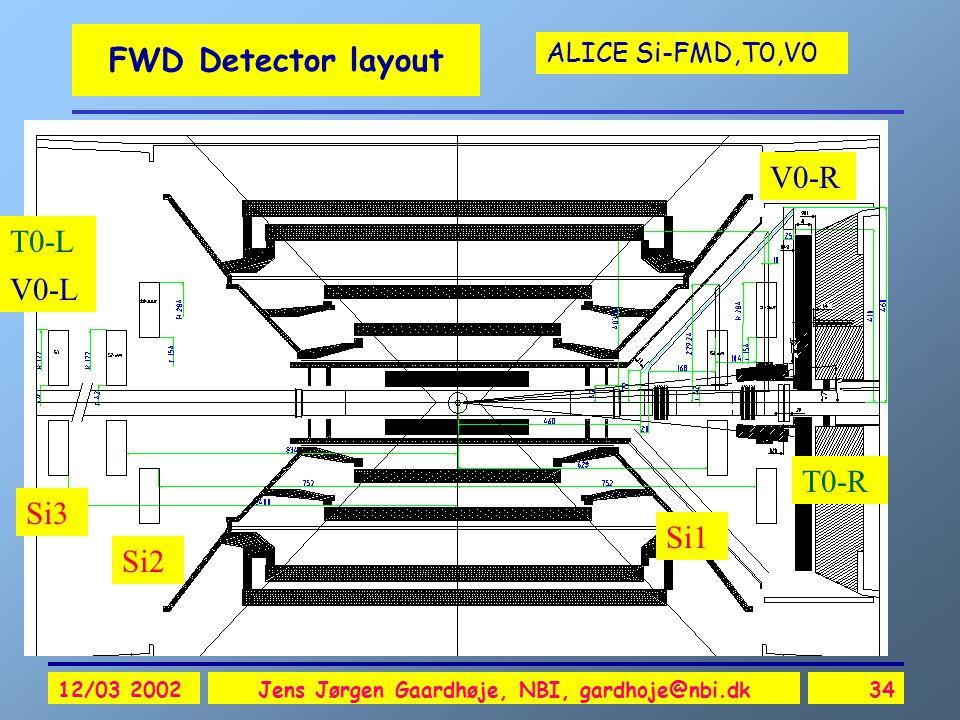 ALICE Si-FMD,T0,V0 12/03 2002Jens Jørgen Gaardhøje, NBI, gardhoje@nbi.dk34 FWD Detector layout Si1 Si3 Si2 V0-R V0-L T0-R T0-L