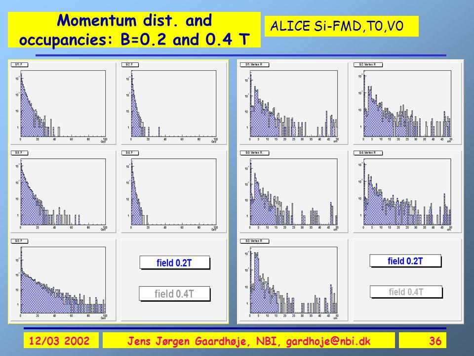 ALICE Si-FMD,T0,V0 12/03 2002Jens Jørgen Gaardhøje, NBI, gardhoje@nbi.dk36 Momentum dist. and occupancies: B=0.2 and 0.4 T