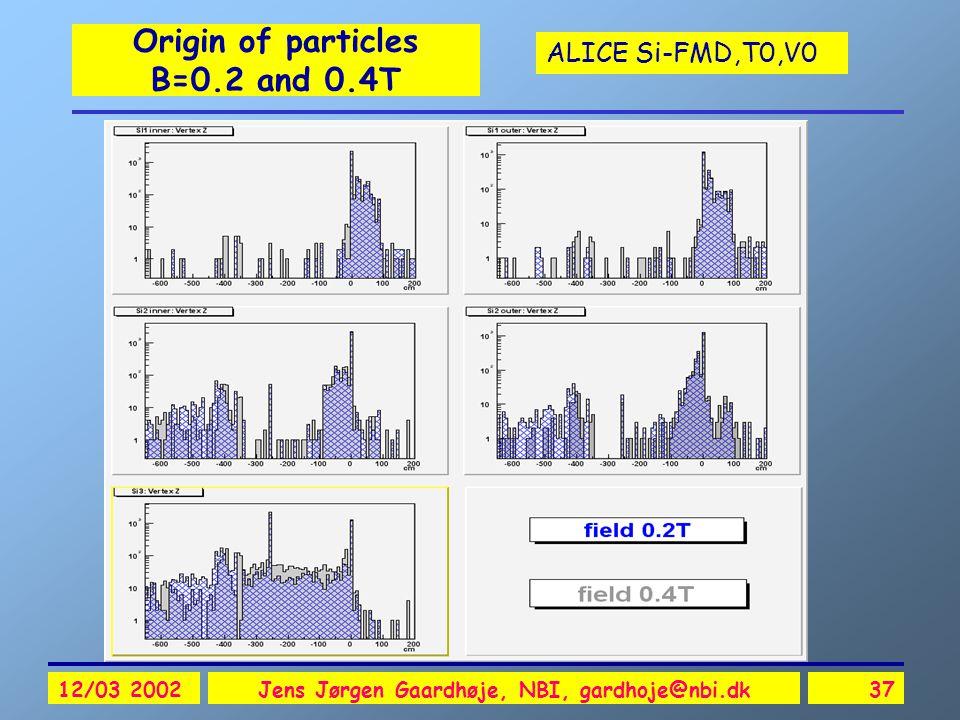 ALICE Si-FMD,T0,V0 12/03 2002Jens Jørgen Gaardhøje, NBI, gardhoje@nbi.dk37 Origin of particles B=0.2 and 0.4T
