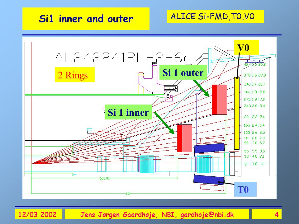 ALICE Si-FMD,T0,V0 12/03 2002Jens Jørgen Gaardhøje, NBI, gardhoje@nbi.dk25 V0 Triggering  LVL 0 triggering with fast electronics (25 ns)  Dynamic range: 1- 300 MIP's  1 MIP efficiency > 97%  Three trigger signals to the CTP corresponding to 3 sum energy levels: Low:MB for pp and Pb-Pb (low) High: central and Medium: semi-central Pb- Pb Simulations: AliRoot w/ PYTHIA 6.15 in pp at 7 TeV L and R single efficiencies: 85% L*R : 79% Eff.
