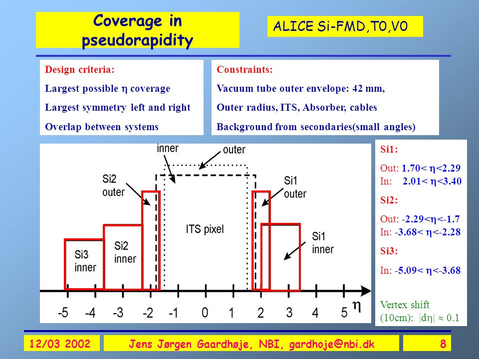 ALICE Si-FMD,T0,V0 12/03 2002Jens Jørgen Gaardhøje, NBI, gardhoje@nbi.dk8 Coverage in pseudorapidity Constraints: Vacuum tube outer envelope: 42 mm, Outer radius, ITS, Absorber, cables Background from secondaries(small angles) Design criteria: Largest possible  coverage Largest symmetry left and right Overlap between systems Si1: Out: 1.70<  <2.29 In: 2.01<  <3.40 Si2: Out: -2.29<  <-1.7 In: -3.68<  <-2.28 Si3: In: -5.09<  <-3.68 Vertex shift (10cm): |d  |  0.1 