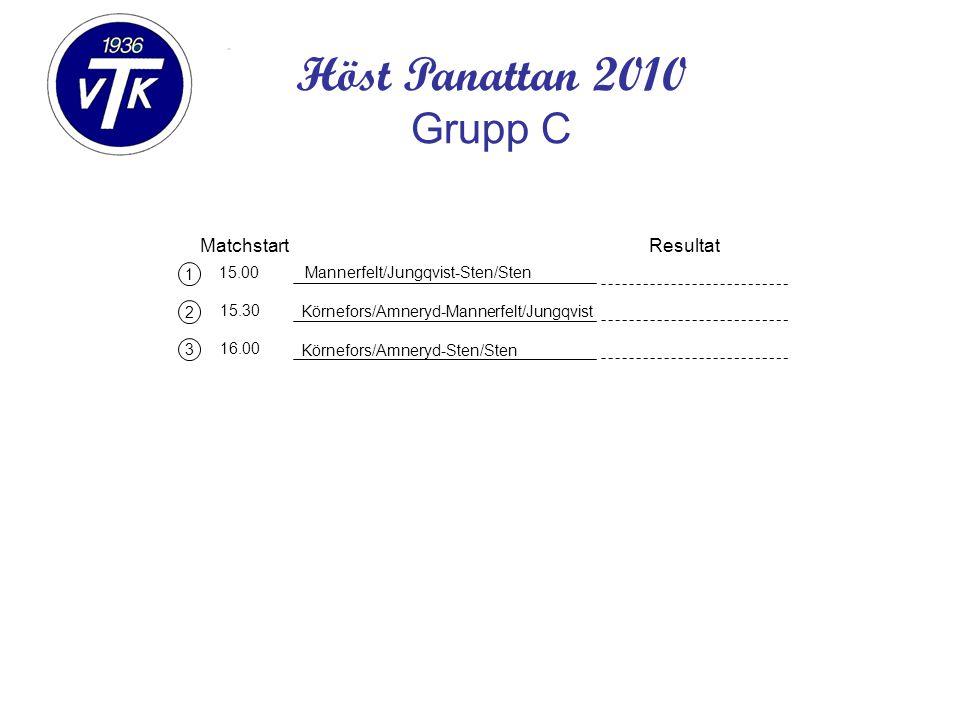 1 2 3 Matchstart 15.00 15.30 16.00 Mannerfelt/Jungqvist-Sten/Sten Resultat Höst Panattan 2010 Grupp C Körnefors/Amneryd-Mannerfelt/Jungqvist Körnefors/Amneryd-Sten/Sten