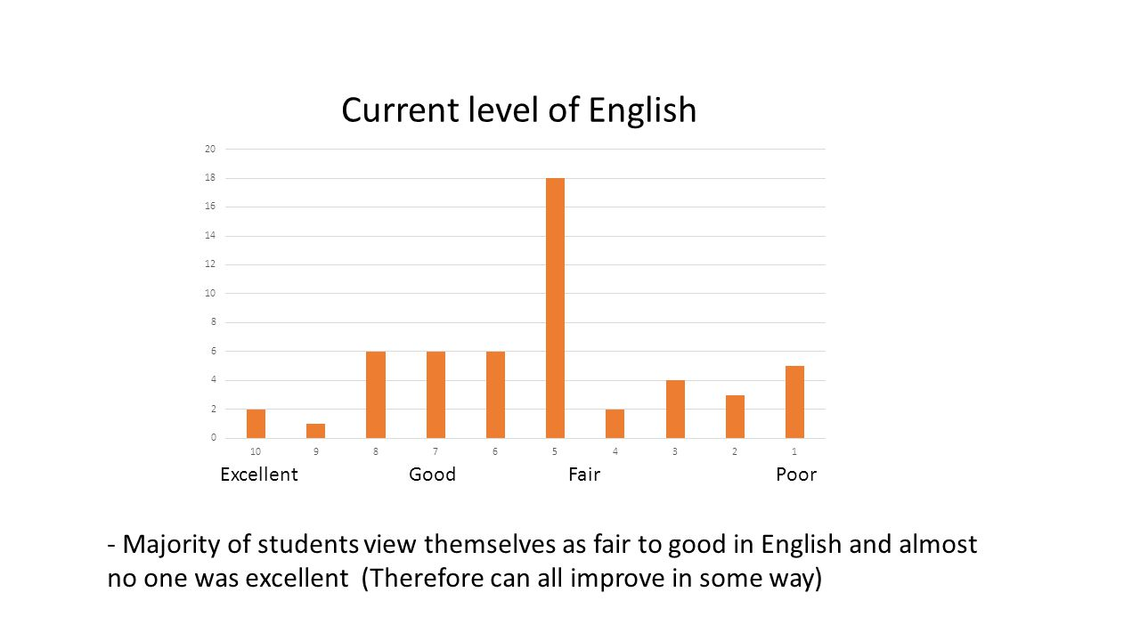 ExcellentPoor Current level of English - Majority of students view themselves as fair to good in English and almost no one was excellent (Therefore ca