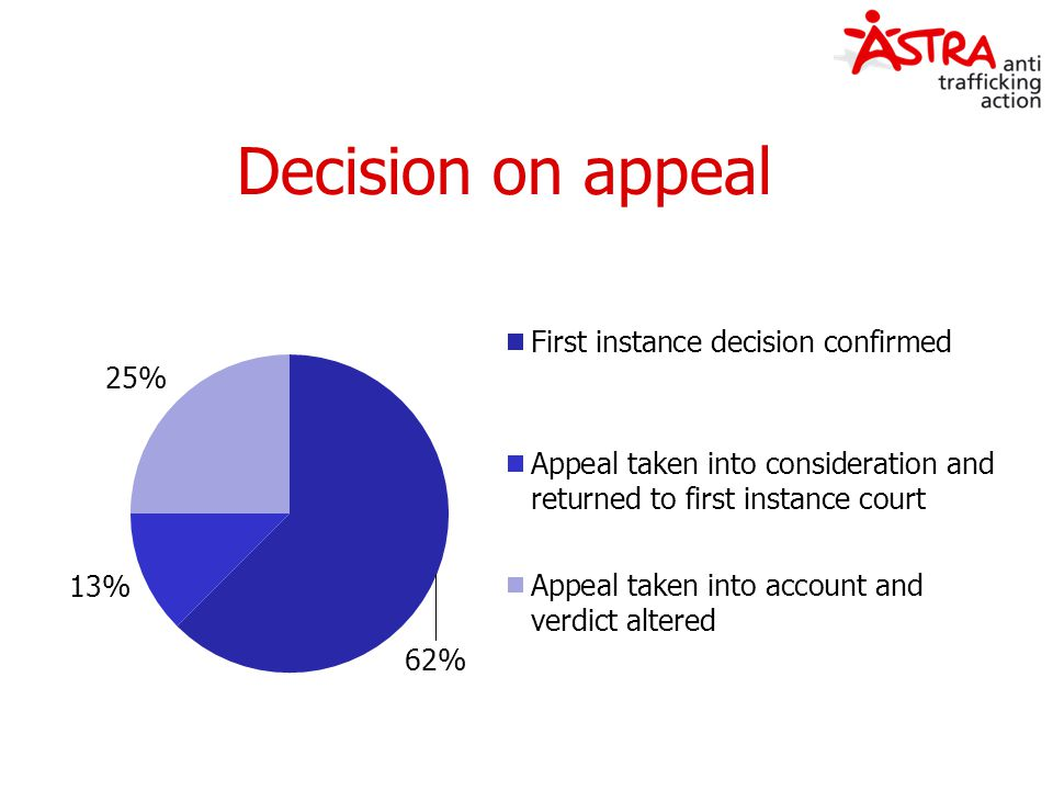 Decision on appeal