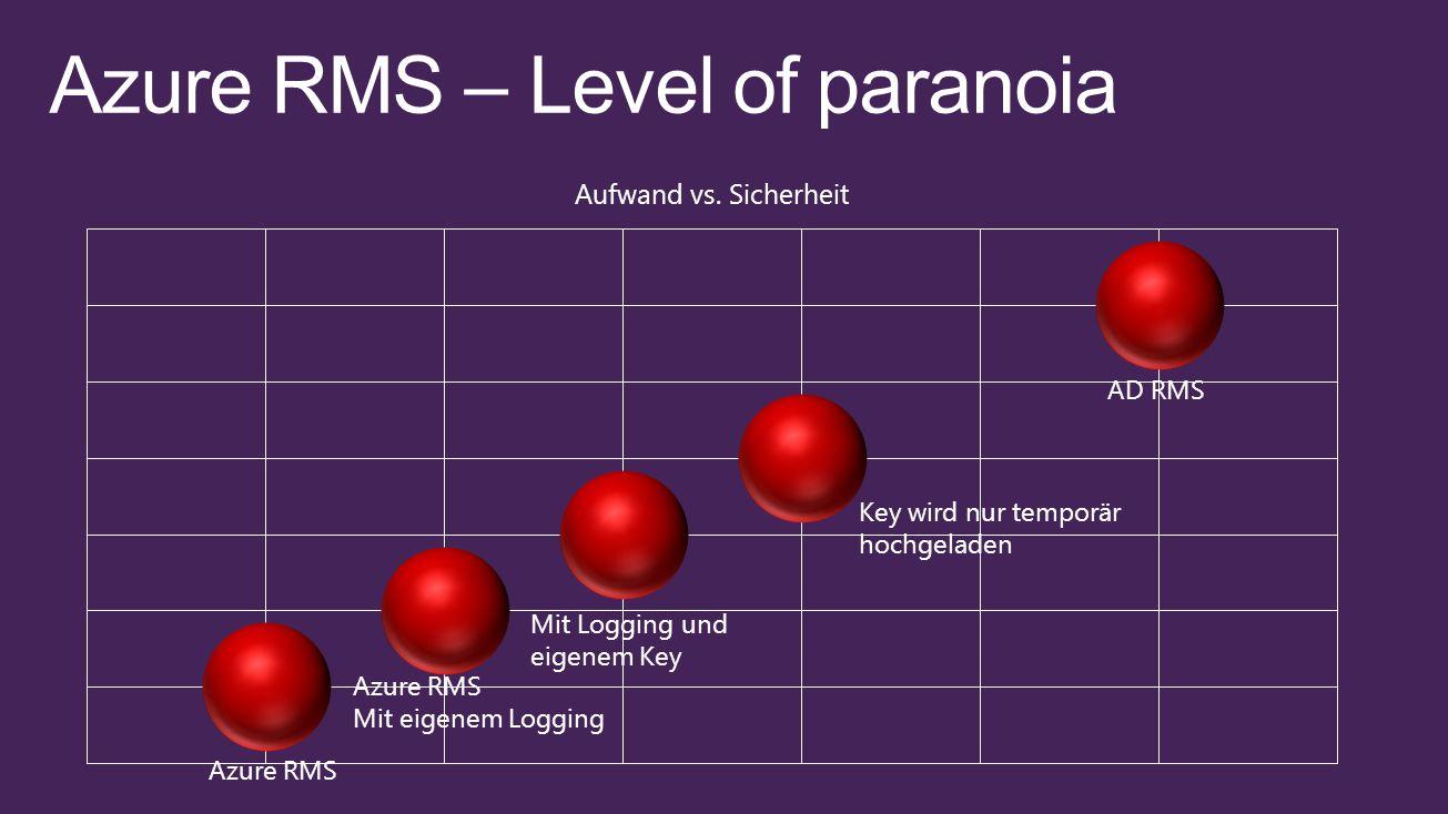 Azure RMS Mit eigenem Logging Mit Logging und eigenem Key Key wird nur temporär hochgeladen AD RMS