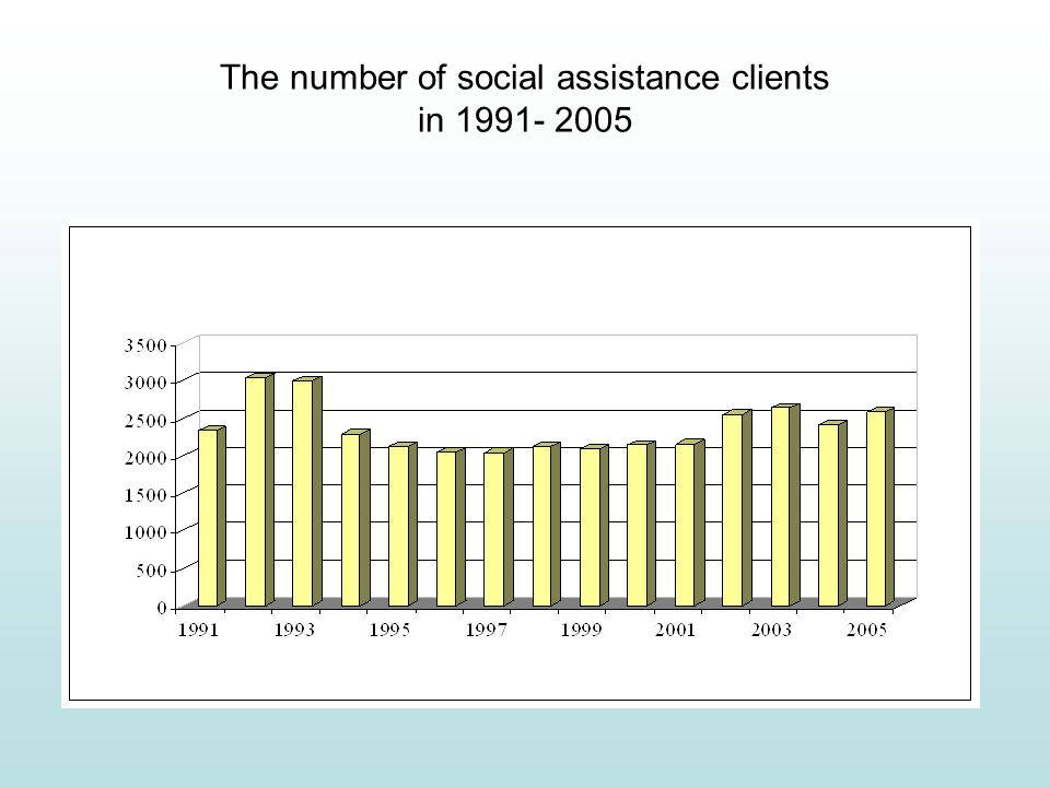 The number of social assistance clients in 1991- 2005