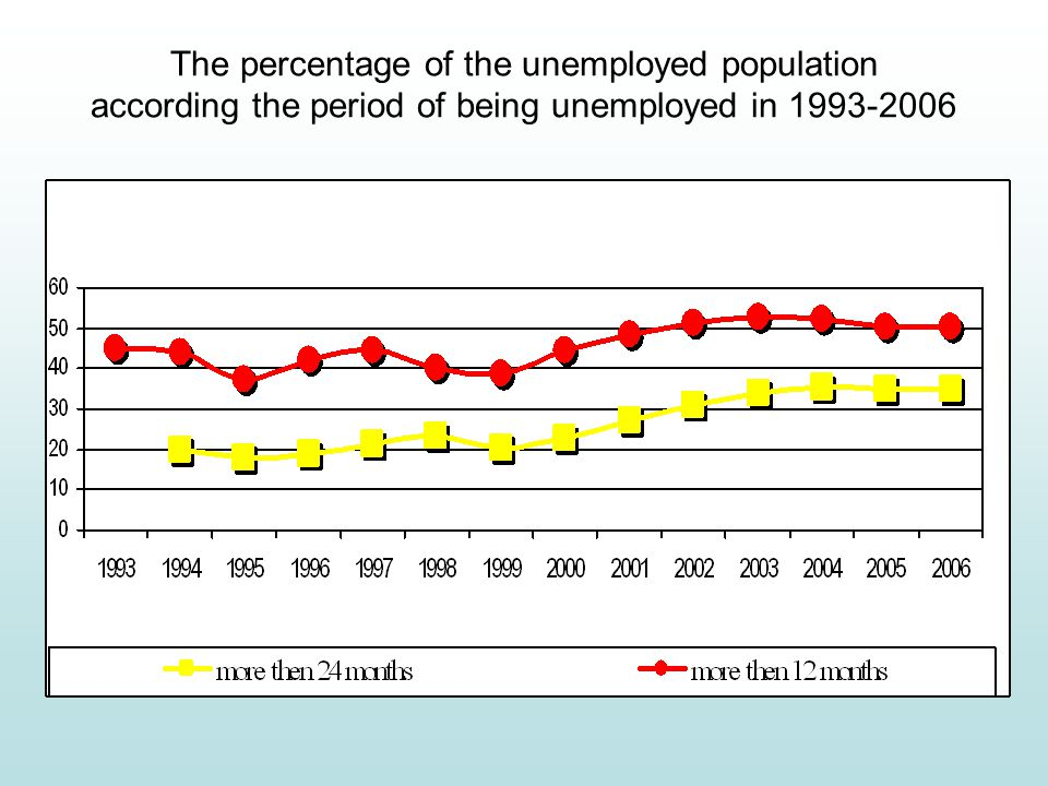 The percentage of the unemployed population according the period of being unemployed in 1993-2006