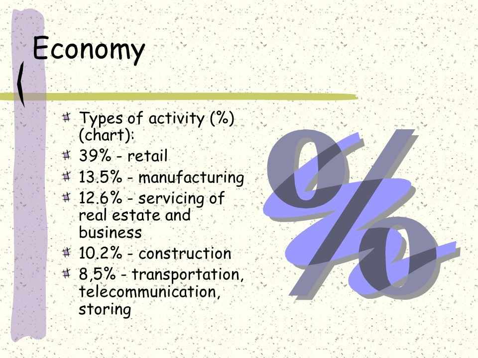 Economy Types of activity (%) (chart): 39% - retail 13.5% - manufacturing 12.6% - servicing of real estate and business 10.2% - construction 8,5% - transportation, telecommunication, storing
